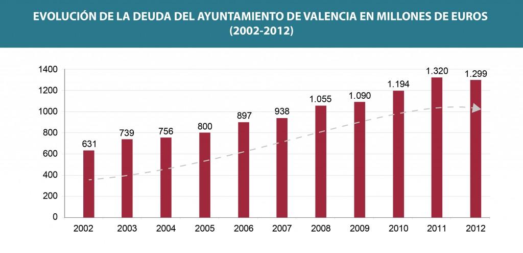 Grafico deuda Ayuntamiento de Valencia 2002 - 2012-01