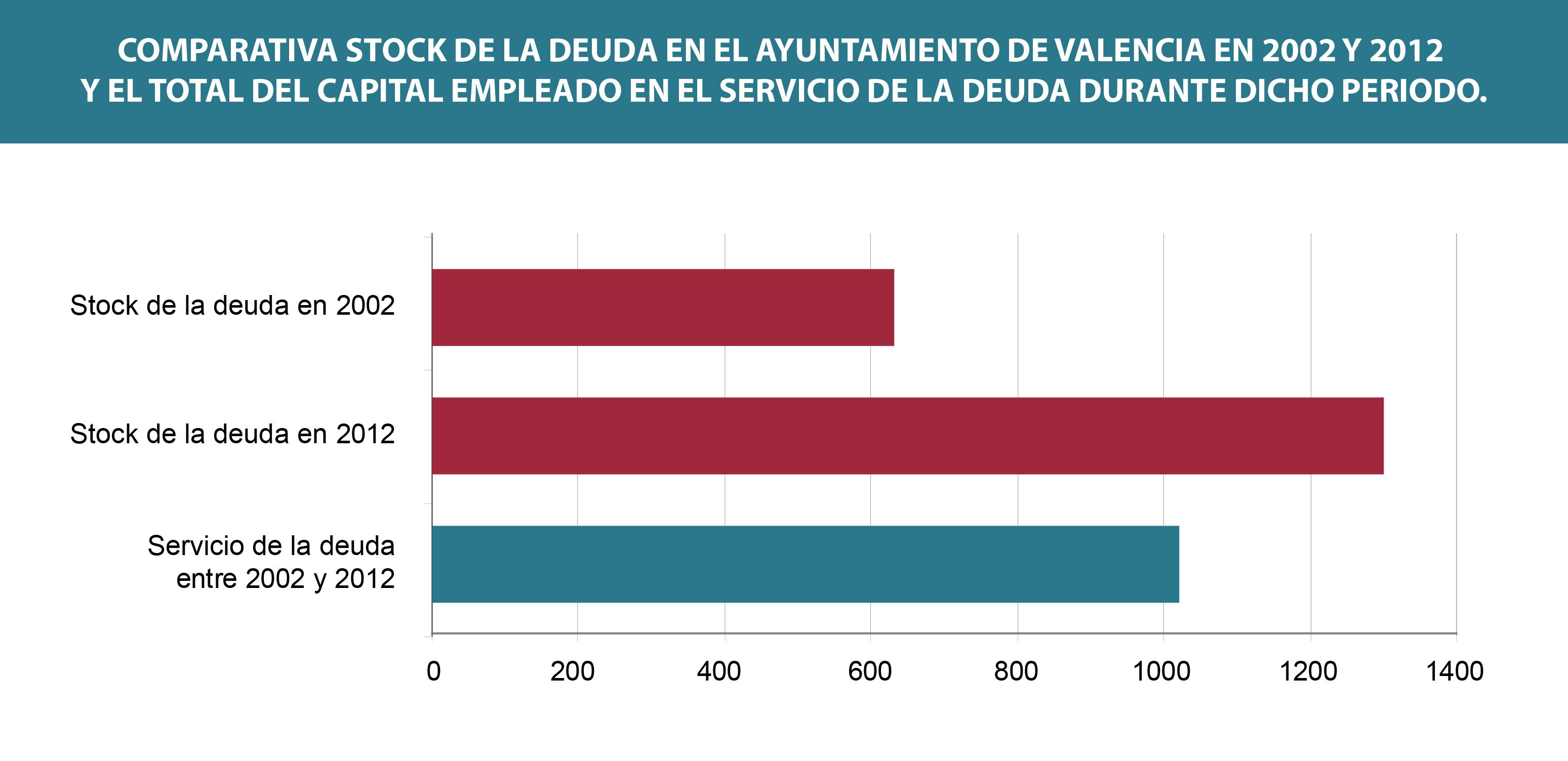 Grafico deuda Ayuntamiento de Valencia 2002 - 2012-02