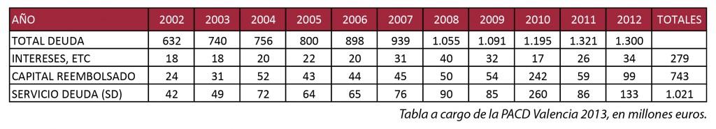 Tabla deuda Ayuntamiento de Valencia 2002 - 2012-04 -05