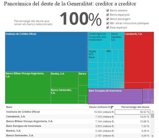 gràfic deute